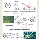 Орлов В.А., Кабардин О.Ф. Полный комплект цветных таблиц по физике. Оптика  ОНЛАЙН