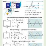 Орлов В.А., Кабардин О.Ф. Полный комплект цветных таблиц по физике. Электромагнитные колебания и волны
