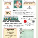 Орлов В.А., Кабардин О.Ф. Полный комплект цветных таблиц по физике.  Физика атомного ядра  ОНЛАЙН